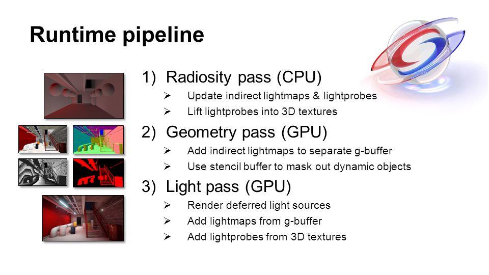 Runtime pipeline 1)Radiosity pass (CPU) Update indirect lightmaps & lightprobes Lift lightprobes into 3D textures 2)Geometry pass (GPU) Add indirect l