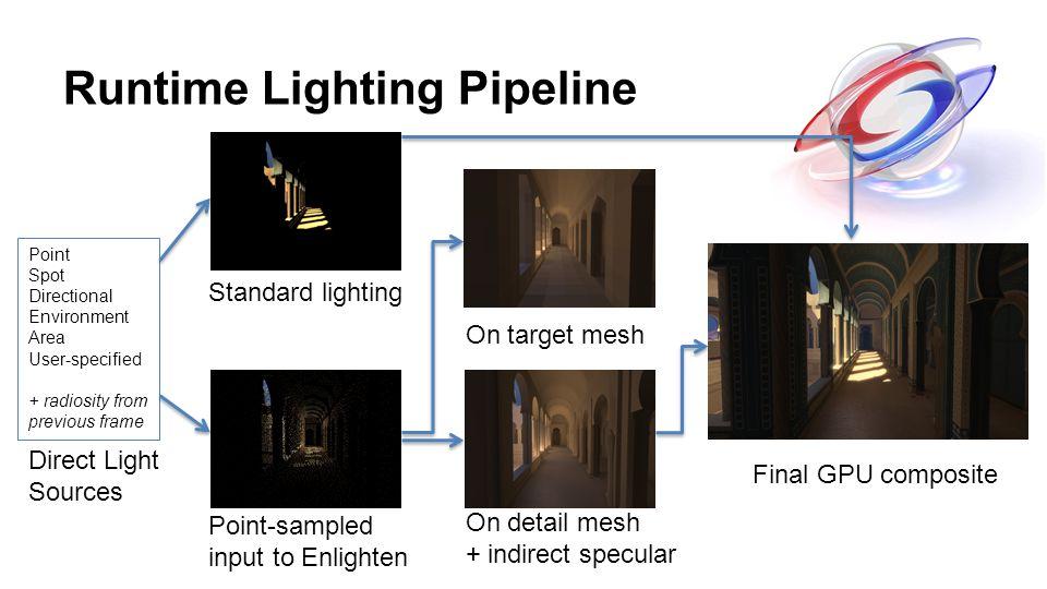 Runtime Lighting Pipeline On target mesh On detail mesh + indirect specular Standard lighting Point-sampled input to Enlighten Point Spot Directional