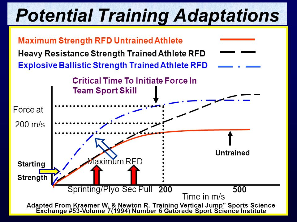 Potential Training Adaptations Critical Time To Initiate Force In Team Sport Skill Maximum Strength RFD Untrained Athlete Heavy Resistance Strength Tr