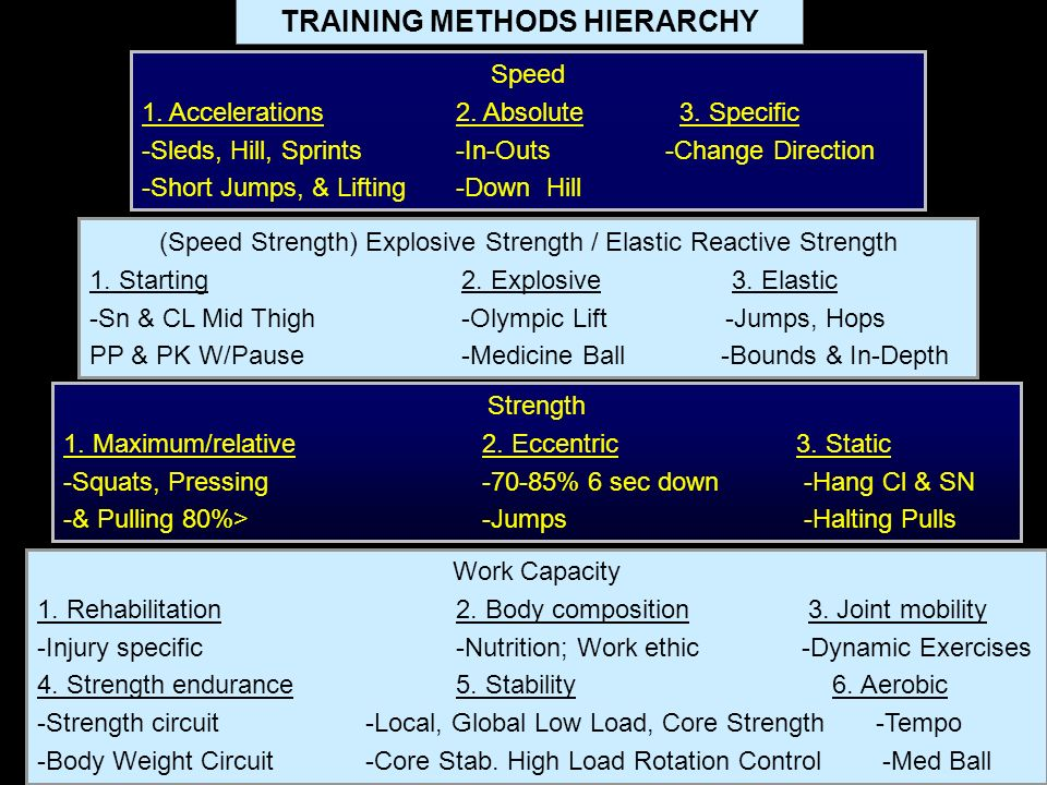 Work Capacity 1. Rehabilitation2. Body composition 3. Joint mobility -Injury specific-Nutrition; Work ethic -Dynamic Exercises 4. Strength endurance5.