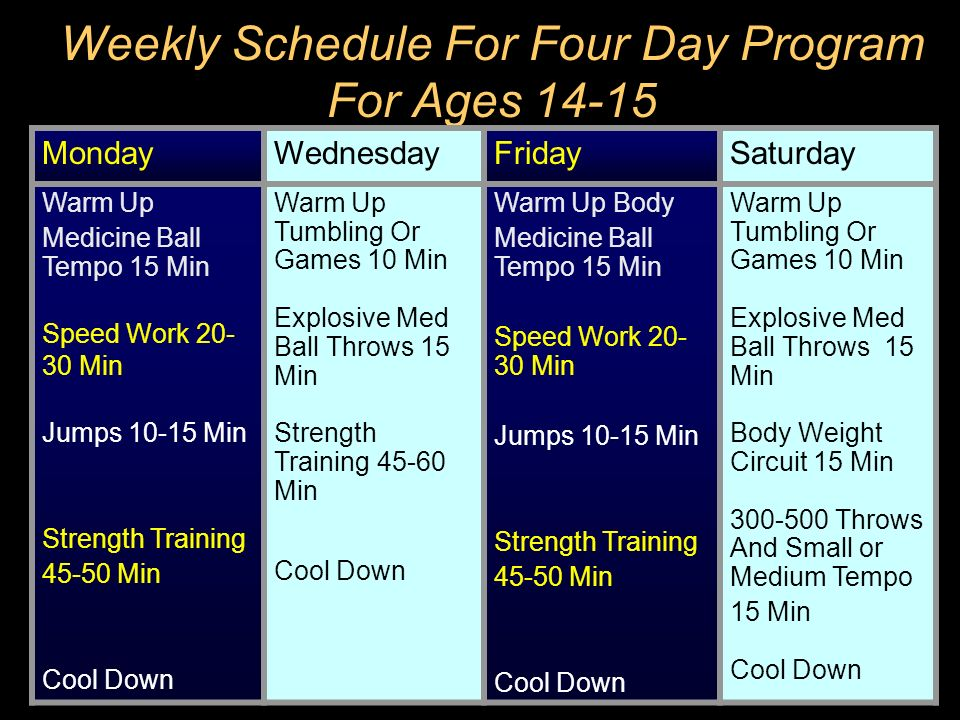 Weekly Schedule For Four Day Program For Ages 14-15 MondayWednesdayFridaySaturday Warm Up Medicine Ball Tempo 15 Min Speed Work 20- 30 Min Jumps 10-15