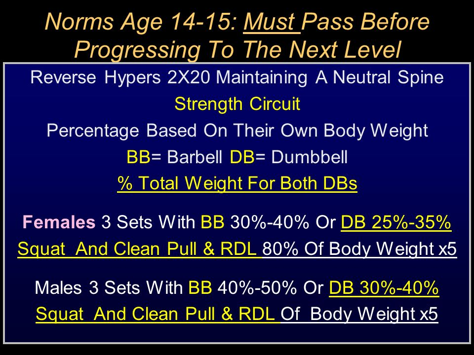 Norms Age 14-15: Must Pass Before Progressing To The Next Level Reverse Hypers 2X20 Maintaining A Neutral Spine Strength Circuit Percentage Based On T