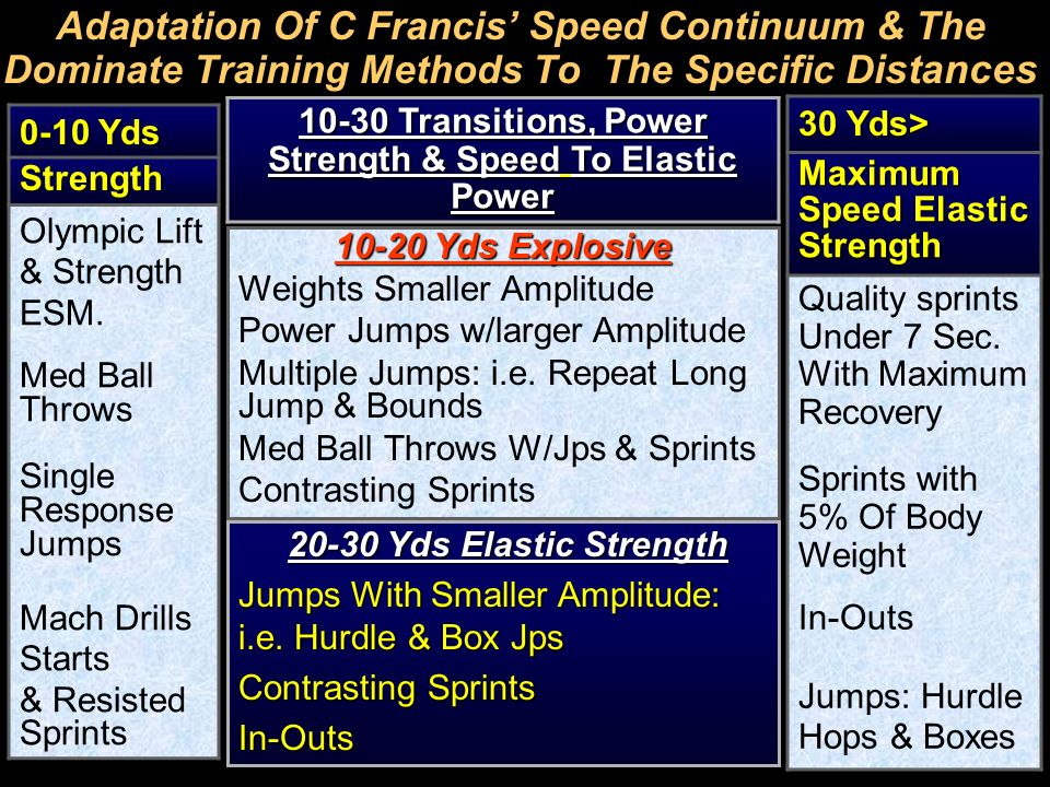 Adaptation Of C Francis Speed Continuum & The Dominate Training Methods To The Specific D istances 0-10 Yds Strength Olympic Lift & Strength ESM. Med