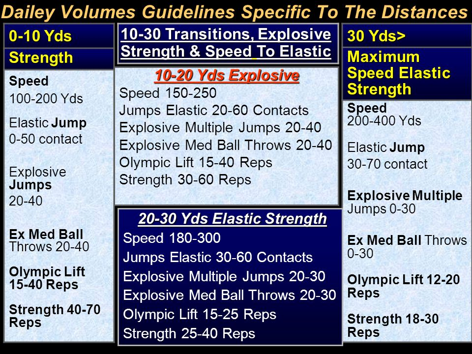 Dailey Volumes Guidelines Specific To The Distances 0-10 Yds Strength Speed 100-200 Yds Elastic Jump 0-50 contact Explosive Jumps 20-40 Ex Med Ball Th
