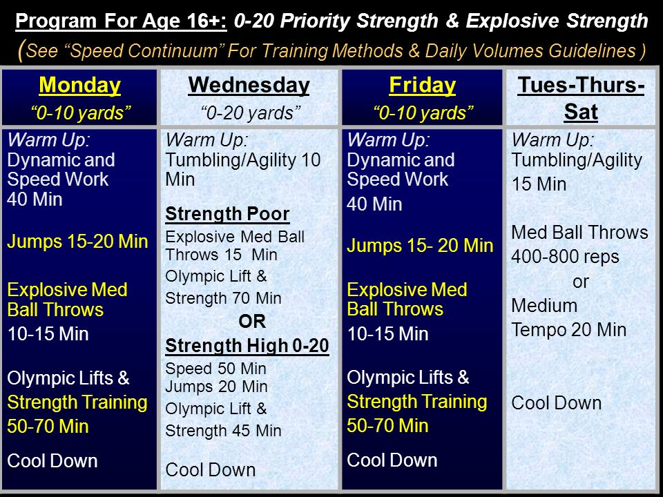 Program For Age 16+: 0-20 Priority Strength & Explosive Strength ( See Speed Continuum For Training Methods & Daily Volumes Guidelines ) Monday 0-10 y