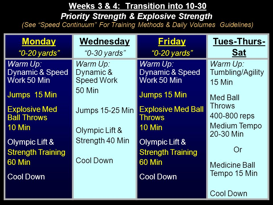 Weeks 3 & 4: Transition into 10-30 Priority Strength & Explosive Strength (See Speed Continuum For Training Methods & Daily Volumes Guidelines) Monday