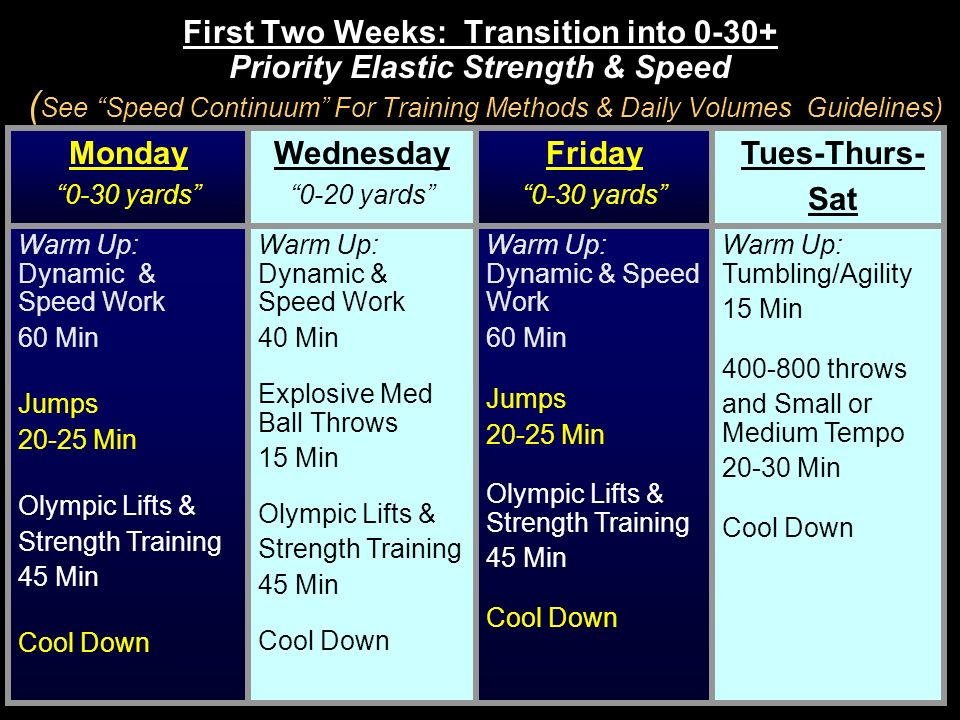 First Two Weeks: Transition into 0-30+ Priority Elastic Strength & Speed ( See Speed Continuum For Training Methods & Daily Volumes Guidelines) Monday