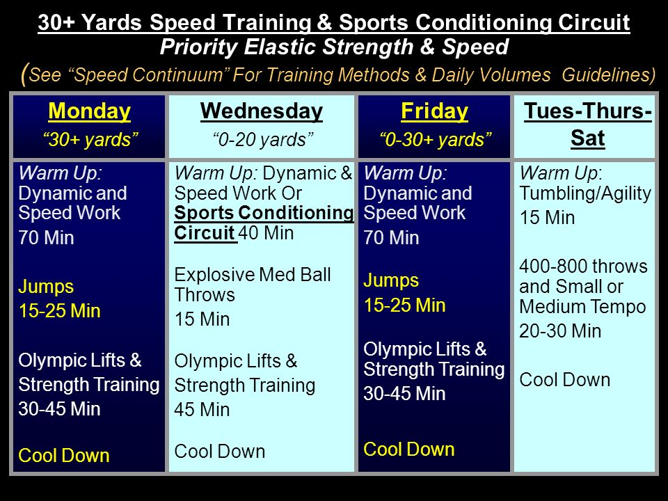 30+ Yards Speed Training & Sports Conditioning Circuit Priority Elastic Strength & Speed ( See Speed Continuum For Training Methods & Daily Volumes Gu