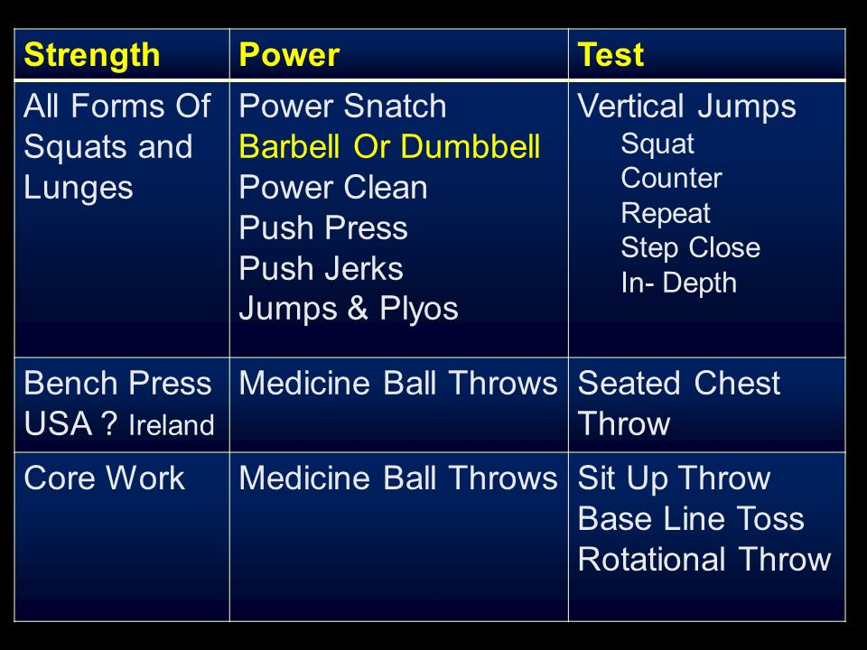 StrengthPowerTest All Forms Of Squats and Lunges Power Snatch Barbell Or Dumbbell Power Clean Push Press Push Jerks Jumps & Plyos Vertical Jumps Squat