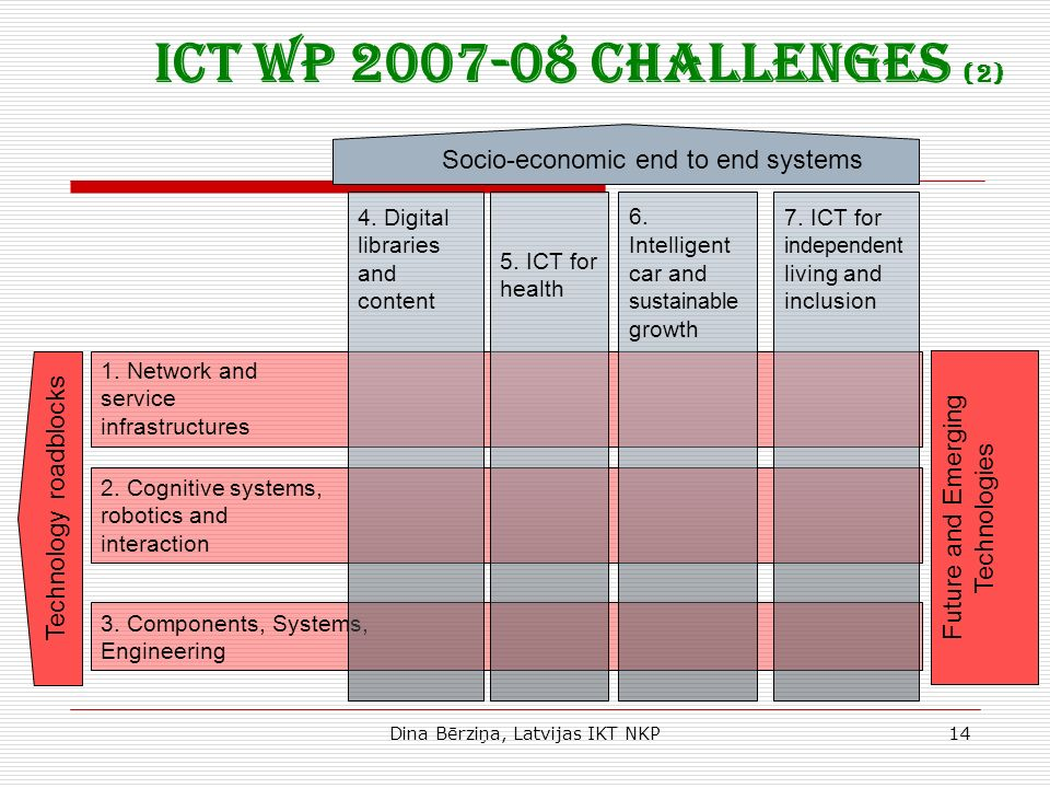 Dina Bērziņa, Latvijas IKT NKP14 Future and Emerging Technologies 2. Cognitive systems, robotics and interaction 1. Network and service infrastructure