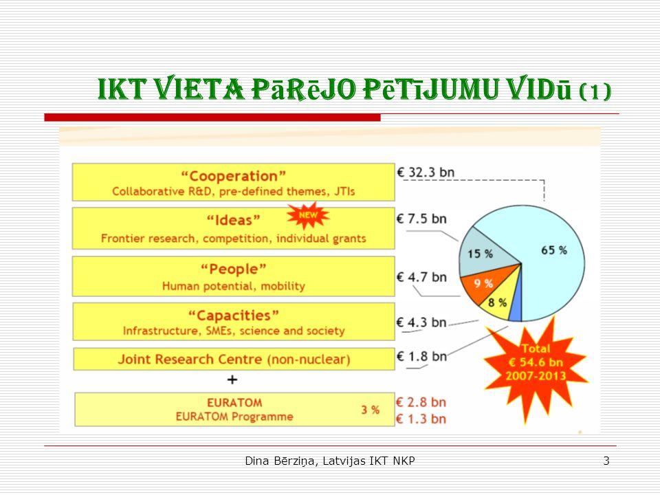 Dina Bērziņa, Latvijas IKT NKP3 IKT vieta p ā r ē jo p ē t ī jumu vid ū (1)