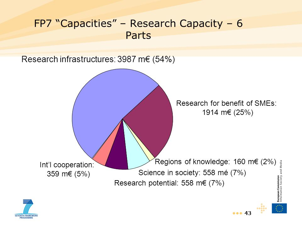 43 FP7 Capacities – Research Capacity – 6 Parts Research infrastructures: 3987 m (54%) Research for benefit of SMEs: 1914 m (25%) Regions of knowledge: 160 m (2%) Research potential: 558 m (7%) Science in society: 558 mé (7%) Intl cooperation: 359 m (5%)