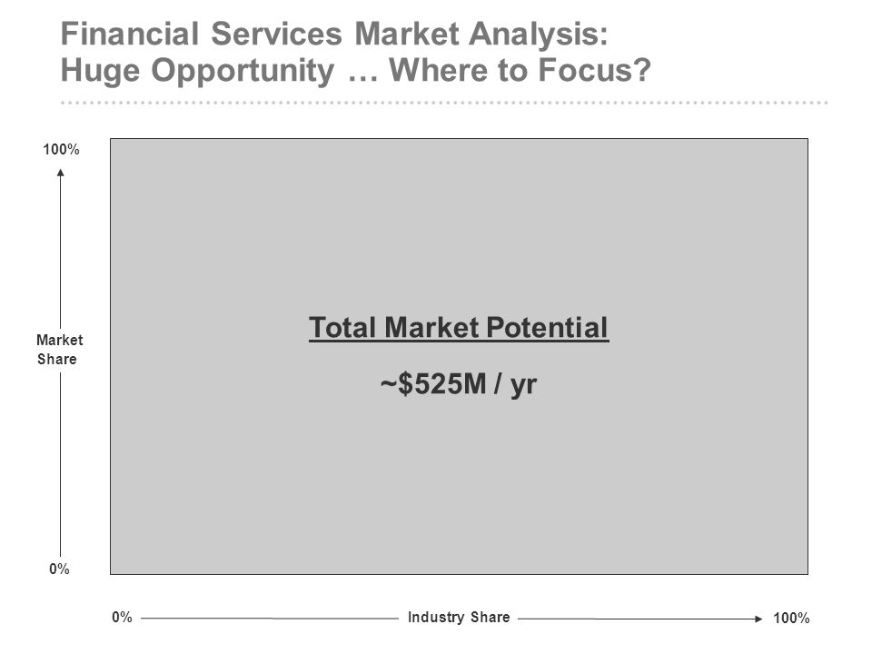 Financial Services Market Analysis: Huge Opportunity … Where to Focus? Total Market Potential ~$525M / yr Industry Share 0% 100% Market Share 0% 100%