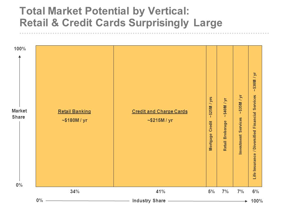 Total Market Potential by Vertical: Retail & Credit Cards Surprisingly Large Retail Banking ~$180M / yr Industry Share 0% 100% Market Share 0% 100% 34