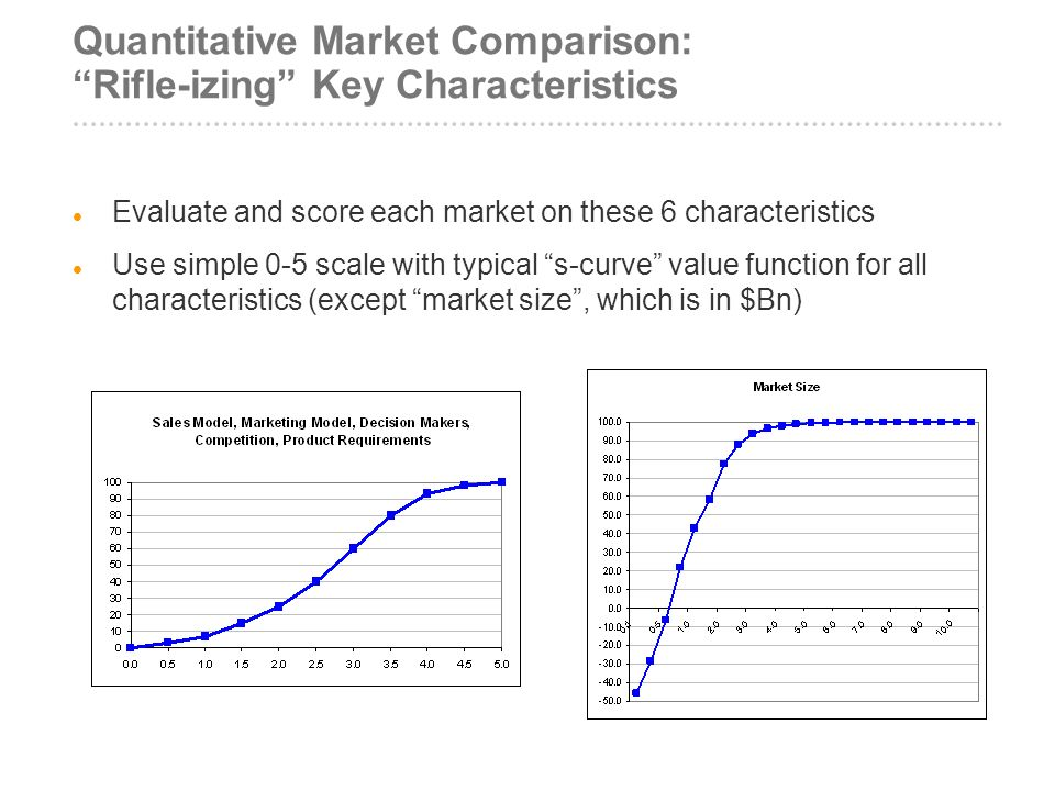 Quantitative Market Comparison: Rifle-izing Key Characteristics Evaluate and score each market on these 6 characteristics Use simple 0-5 scale with ty