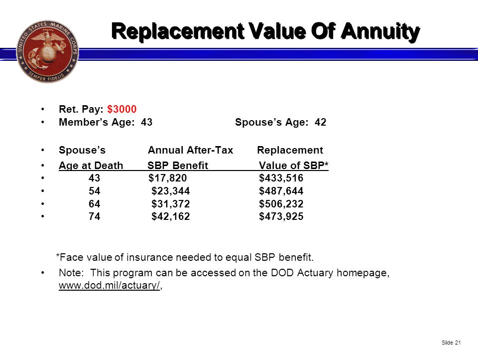 Replacement Value Of Annuity Ret. Pay: $3000 Members Age: 43 Spouses Age: 42 Spouses Annual After-Tax Replacement Age at Death SBP Benefit Value of SB