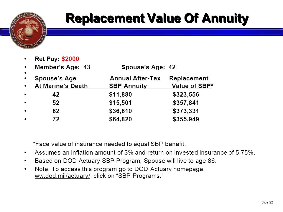 Replacement Value Of Annuity Ret Pay: $2000 Members Age: 43 Spouses Age: 42 Spouses Age Annual After-Tax Replacement At Marines Death SBP Annuity Valu