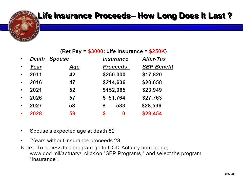 Life Insurance Proceeds– How Long Does It Last ? (Ret Pay = $3000; Life Insurance = $250K) Death Spouse InsuranceAfter-Tax YearAge Proceeds SBP Benefi