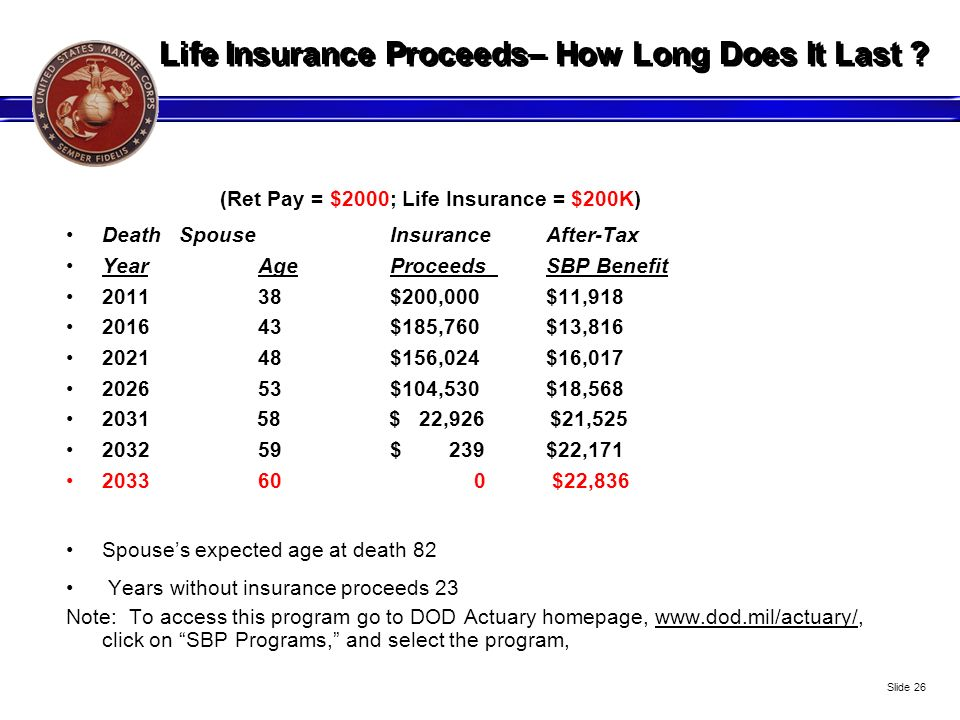 Life Insurance Proceeds– How Long Does It Last ? (Ret Pay = $2000; Life Insurance = $200K) Death Spouse InsuranceAfter-Tax YearAge Proceeds SBP Benefi
