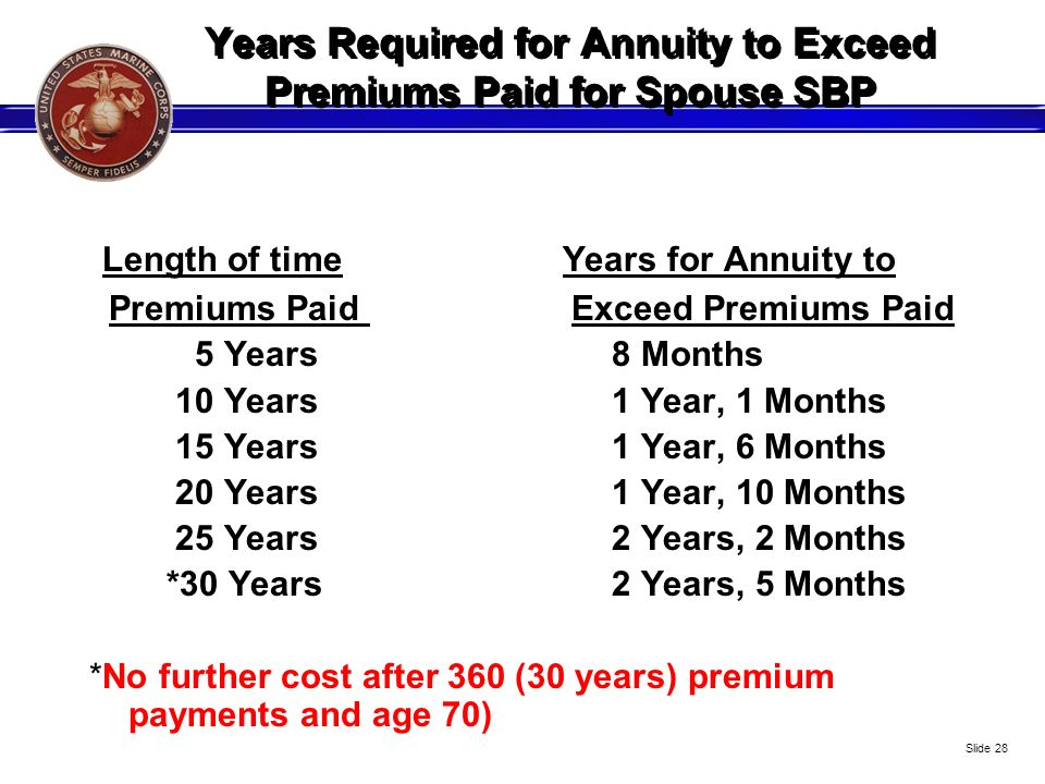 Years Required for Annuity to Exceed Premiums Paid for Spouse SBP Length of time Years for Annuity to Premiums Paid Exceed Premiums Paid 5 Years8 Mont