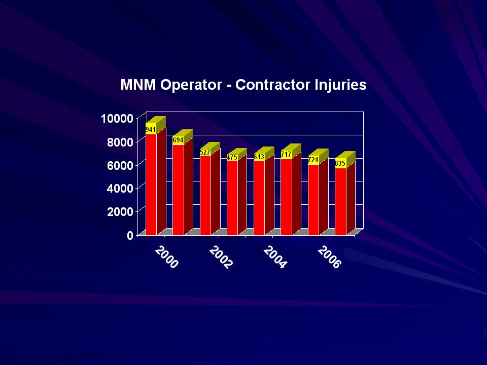 MNM Contractor Accidents by Classification (2000-2007) HANDLING OF MATERIALS1,855 SLIP OR FALL OF PERSON1,120 MACHINERY939 HANDTOOLS (NONPOWERED)664 POWERED HAULAGE429 All Others519 % of MNM Total9%