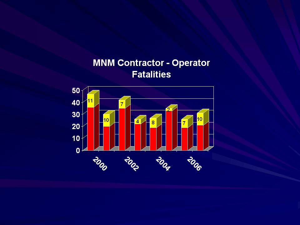 Contractor Fatalities by Classification (2000-2007) Fall of Person16 Powered Haulage15 Machinery12 Falling Material6 Electrical5 All Others5 MNM Total59 (22%)
