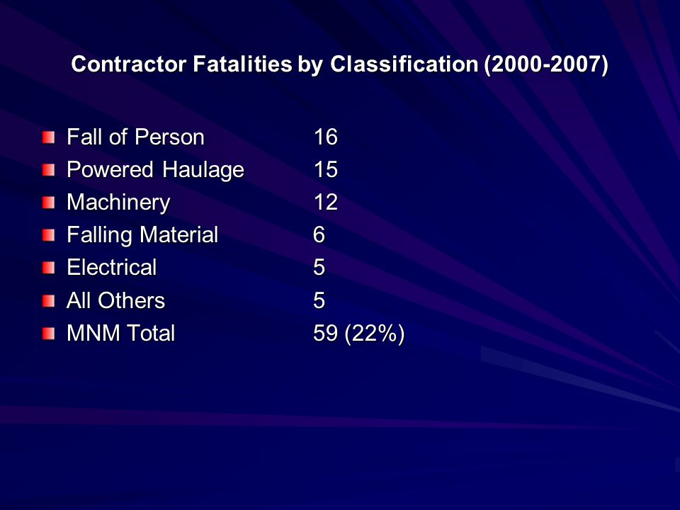 Contractor Fatalities by Classification (2000-2007) Fall of Person16 Powered Haulage15 Machinery12 Falling Material6 Electrical5 All Others5 MNM Total