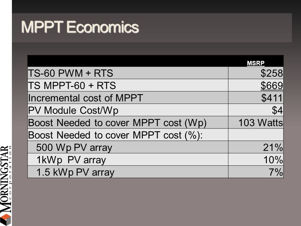 MPPT Economics MSRP TS-60 PWM + RTS $258 TS MPPT-60 + RTS$669 Incremental cost of MPPT$411 PV Module Cost/Wp$4 Boost Needed to cover MPPT cost (Wp)103