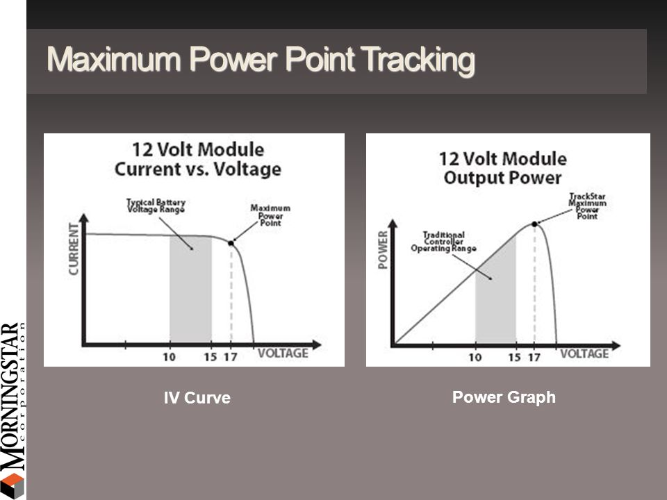 Maximum Power Point Tracking IV Curve Power Graph