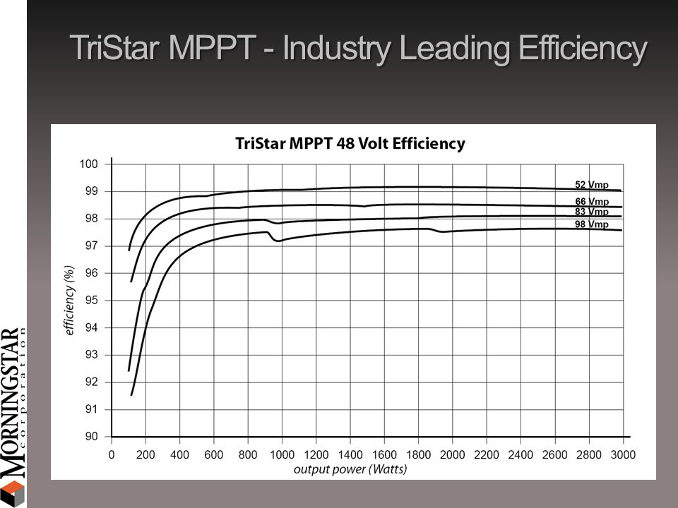 TriStar MPPT - Industry Leading Efficiency