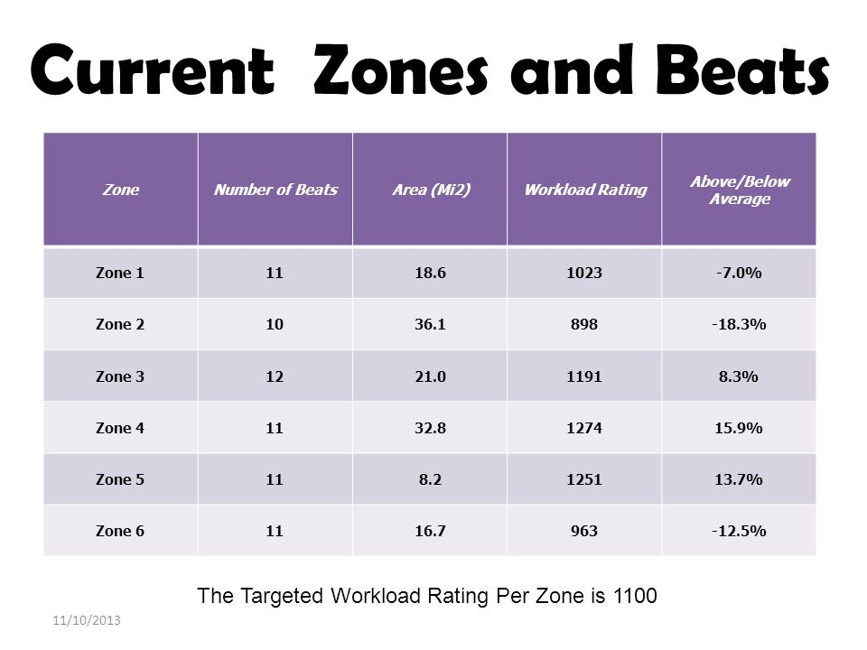 Current Zones and Beats The Targeted Workload Rating Per Zone is 1100 ZoneNumber of BeatsArea (Mi2)Workload Rating Above/Below Average Zone 11118.6102