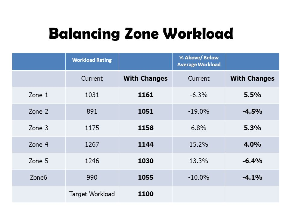Workload Rating % Above/ Below Average Workload CurrentWith ChangesCurrentWith Changes Zone 110311161-6.3%5.5% Zone 28911051-19.0%-4.5% Zone 311751158