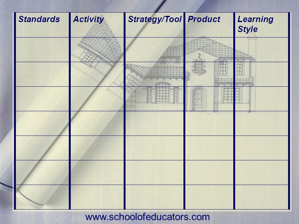 StandardsActivityStrategy/ToolProductLearning Style www.schoolofeducators.com