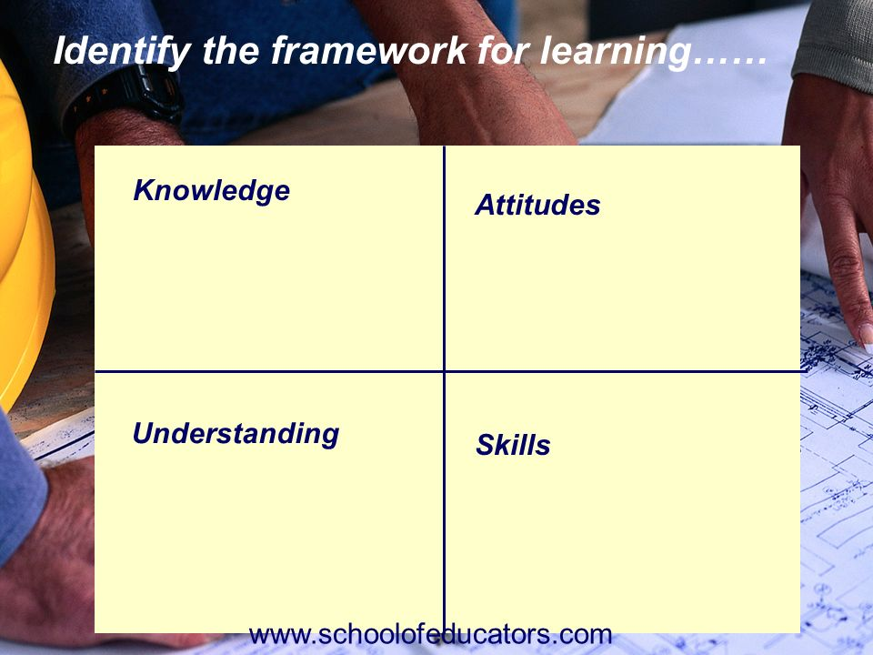 Knowledge Understanding Attitudes Skills Identify the framework for learning…… www.schoolofeducators.com