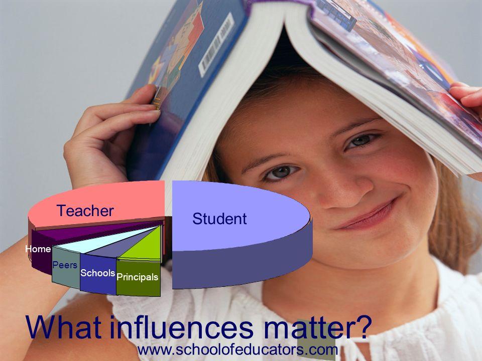 Teacher Student Home Peers Schools Principals What influences matter? www.schoolofeducators.com