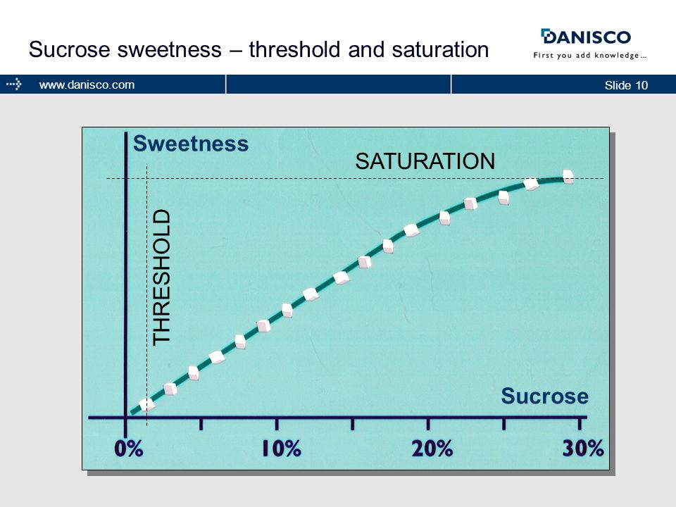 Slide 10 www.danisco.com Sucrose sweetness – threshold and saturation SATURATION THRESHOLD Sweetness Sucrose