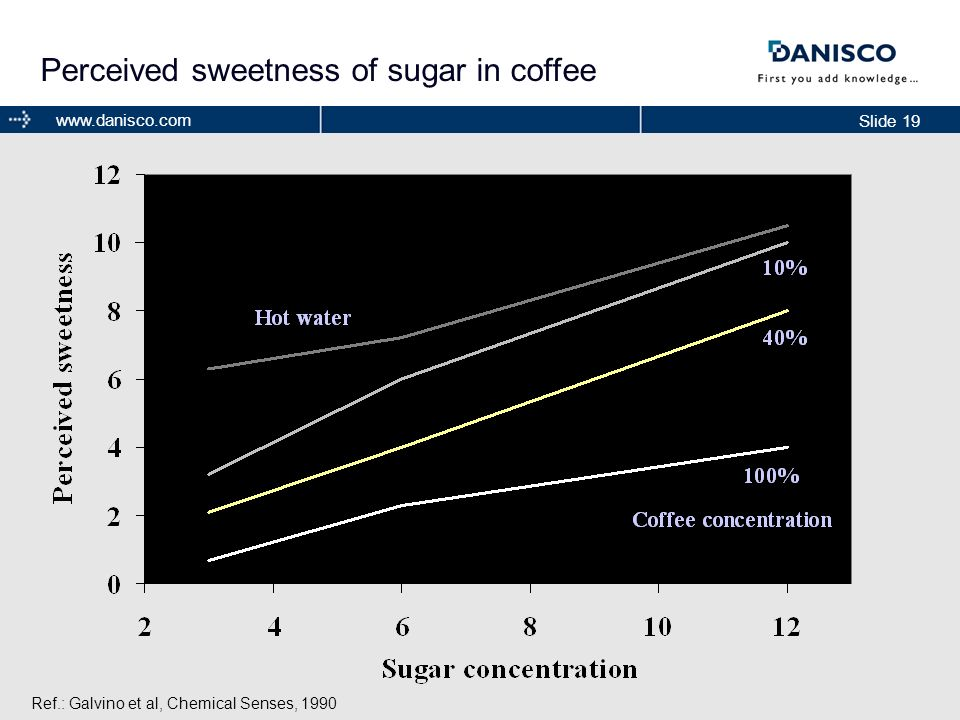 Slide 19 www.danisco.com Perceived sweetness of sugar in coffee Ref.: Galvino et al, Chemical Senses, 1990