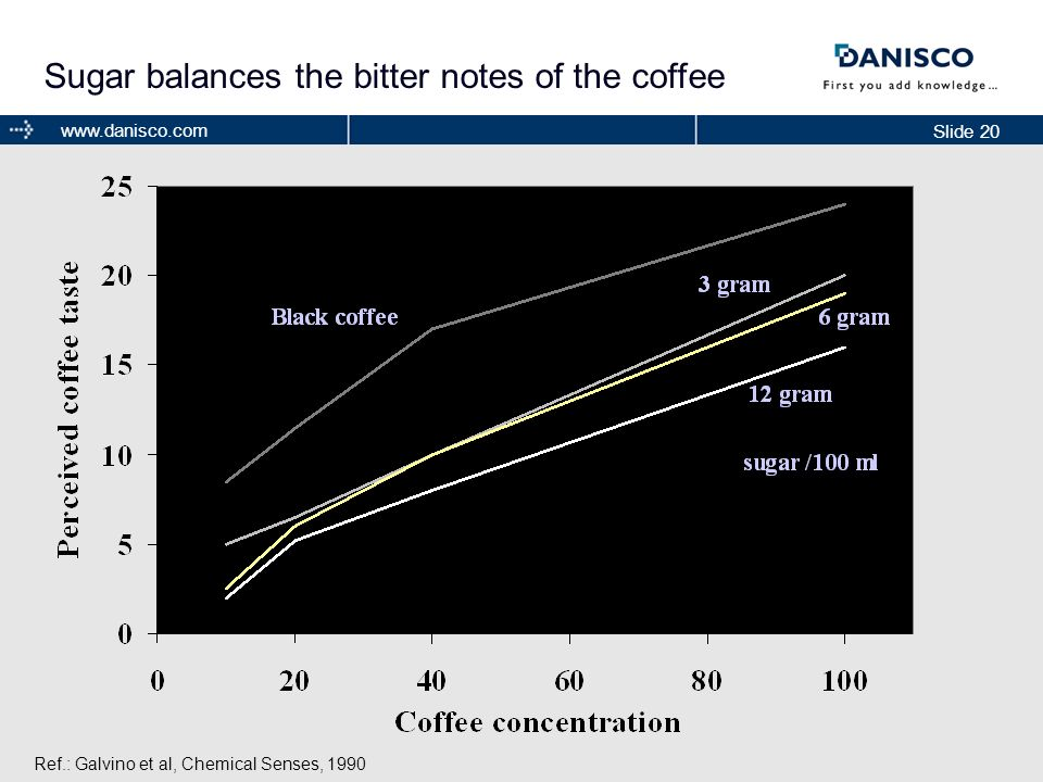 Slide 20 www.danisco.com Sugar balances the bitter notes of the coffee Ref.: Galvino et al, Chemical Senses, 1990