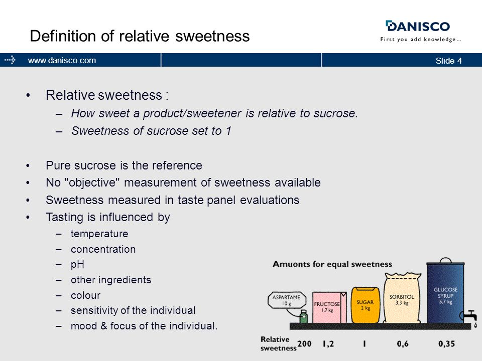 Slide 4 www.danisco.com Definition of relative sweetness Relative sweetness : –How sweet a product/sweetener is relative to sucrose. –Sweetness of suc