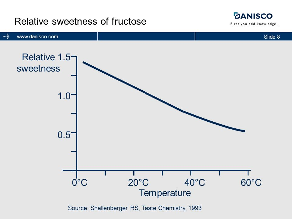 Slide 8 www.danisco.com Source: Shallenberger RS, Taste Chemistry, 1993 Temperature Relative sweetness 1.5 1.0 0.5 20°C60°C40°C0°C Relative sweetness