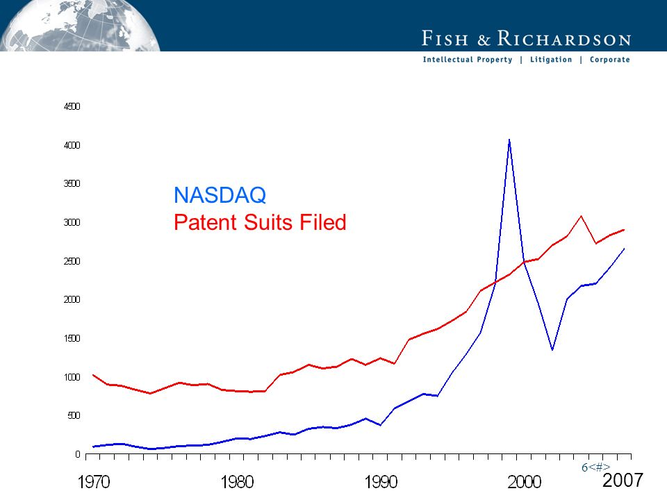 6 NASDAQ Patent Suits Filed 2007