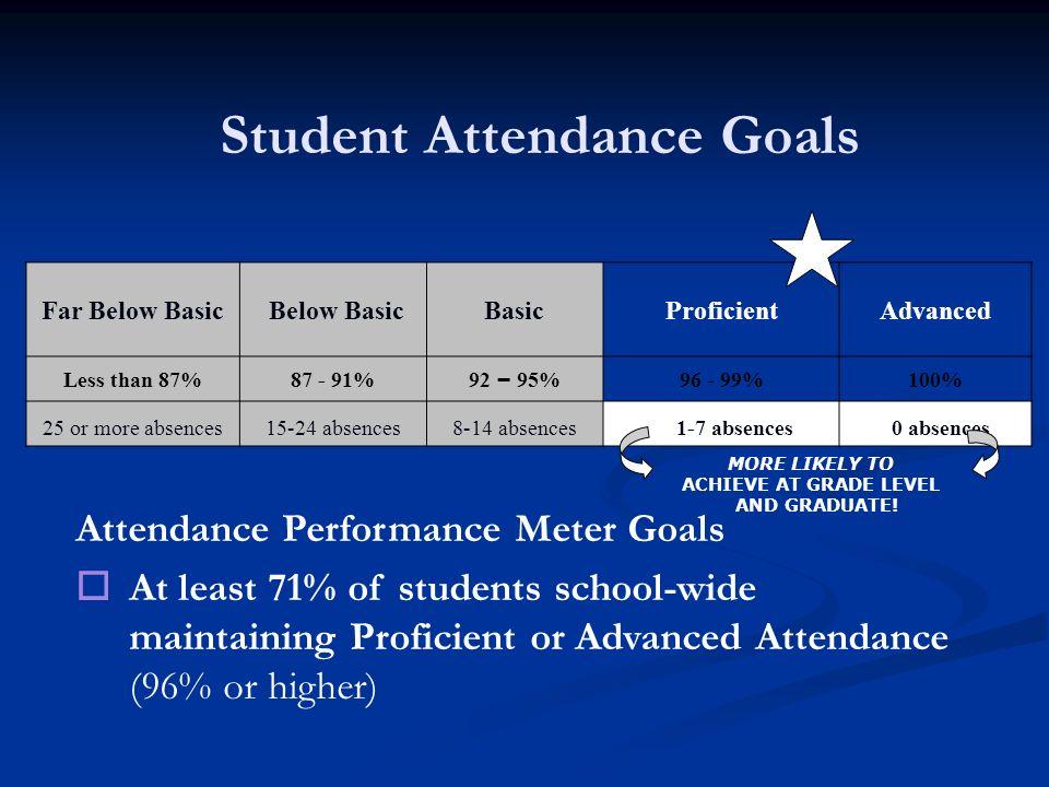Student Attendance Goals Far Below Basic Below BasicBasicProficientAdvanced Less than 87%87 - 91% 92 – 95% 96 - 99%100% 25 or more absences15-24 absen