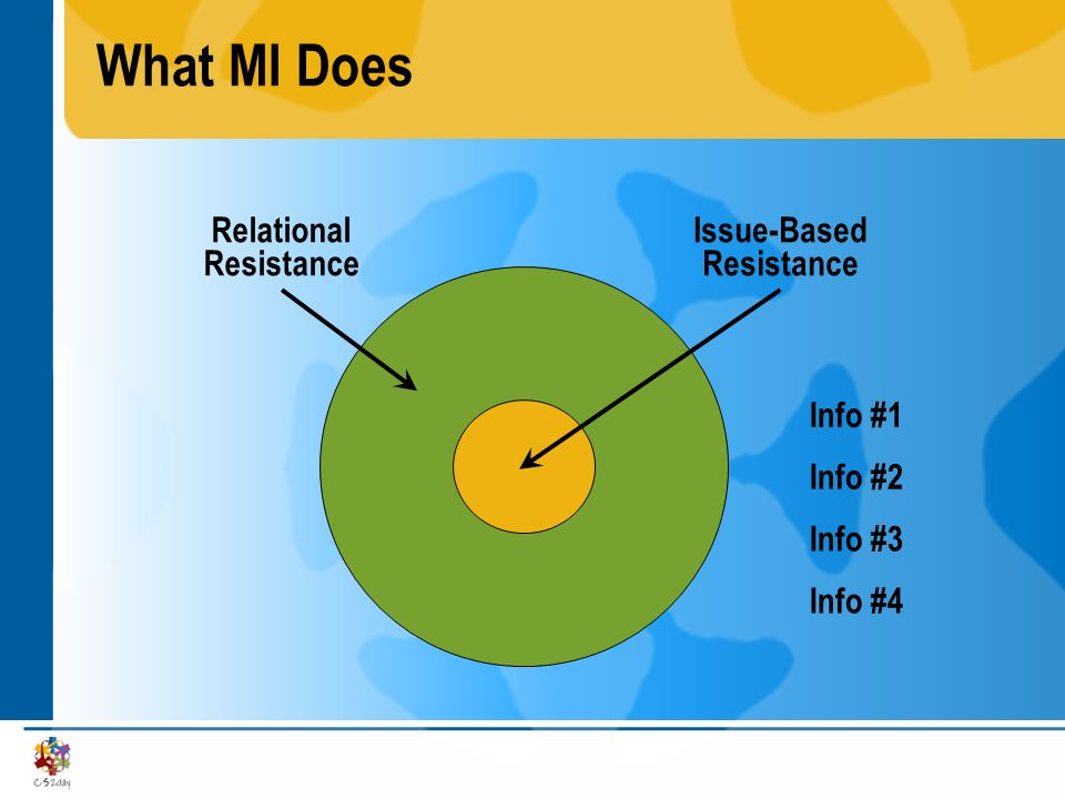 What MI Does Issue-Based Resistance Relational Resistance Info #1 Info #2 Info #3 Info #4