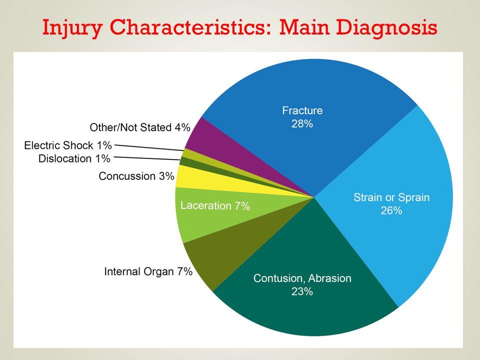 5 Injury Characteristics: Main Diagnosis