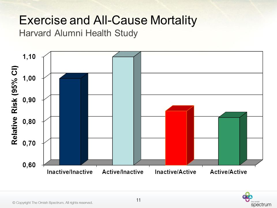 Exercise and All-Cause Mortality Harvard Alumni Health Study 11