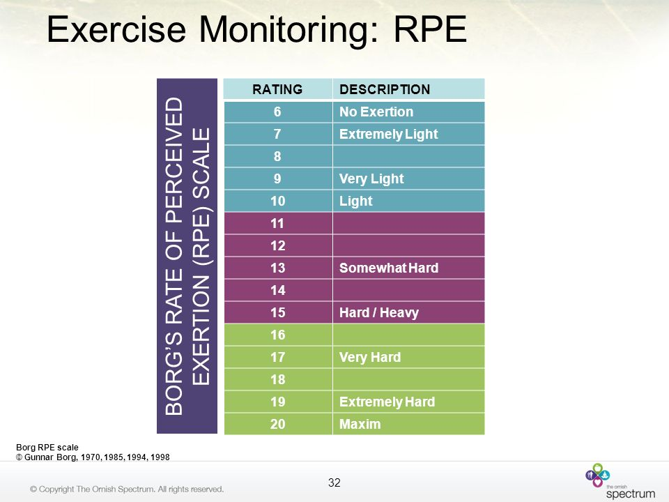 Exercise Monitoring: RPE 32 BORGS RATE OF PERCEIVED EXERTION (RPE) SCALE Borg RPE scale © Gunnar Borg, 1970, 1985, 1994, 1998 RATINGDESCRIPTION 6No Ex