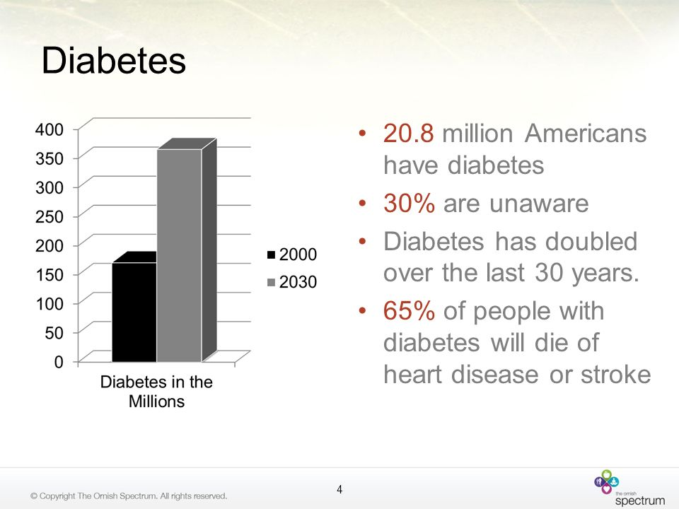 Diabetes 20.8 million Americans have diabetes 30% are unaware Diabetes has doubled over the last 30 years. 65% of people with diabetes will die of hea
