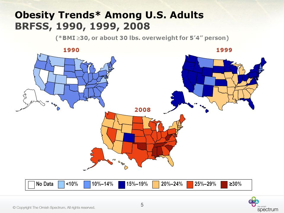 The Epidemic of Obesity Number ONE modifiable risk factor for diseases such as: –Heart disease –Cancer –Diabetes –High blood pressure –High cholesterol 6