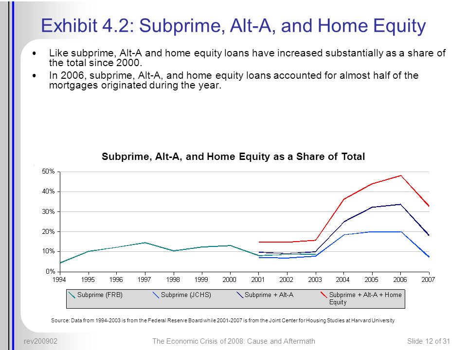 rev200902The Economic Crisis of 2008: Cause and AftermathSlide 12 of 31 Exhibit 4.2: Subprime, Alt-A, and Home Equity Like subprime, Alt-A and home eq