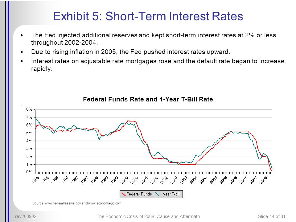 rev200902The Economic Crisis of 2008: Cause and AftermathSlide 14 of 31 Exhibit 5: Short-Term Interest Rates The Fed injected additional reserves and